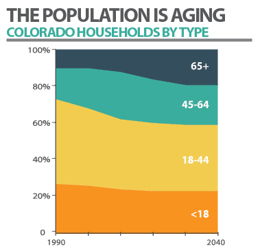 Info graphic on Denver's aging population