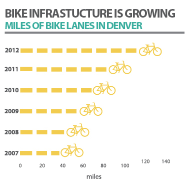 Info graphic on bike infrastructure