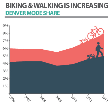 Info graphic on bike use and walking