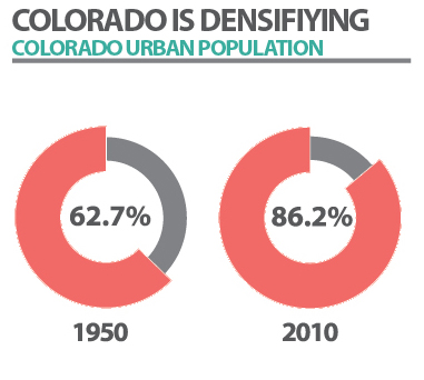 Info graphic on Colorado's urban population
