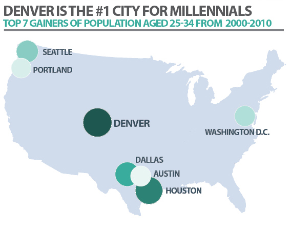 Info graphic on millenials coming to Denver