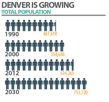 Info graphic on Denver's population