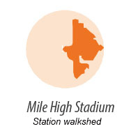 Illustration representing walk shed around Mile High Station