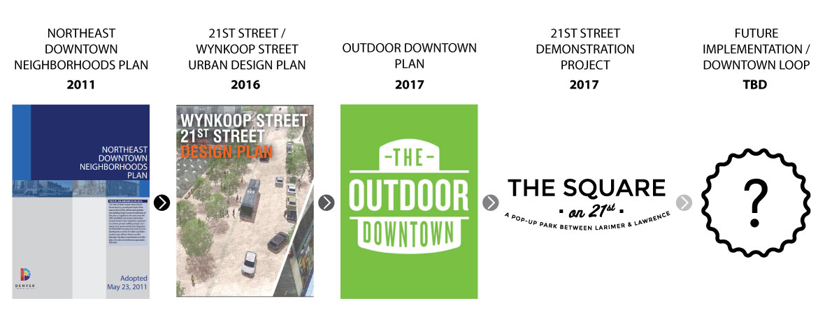 Image showing progression of planning process from 2011 Northeast Downtown Neighborhoods Plan to 2016 21st and Wynkoop Street Urban Design Plan to 2017 Outdoor Downtown Plan to The Square on 21st Project to a future permanent implementation to be determined