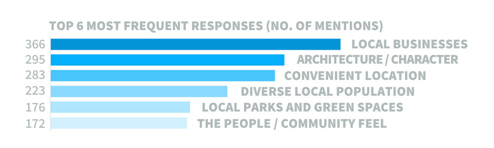 Graphic showing survey results on what residents like most about the East Area.