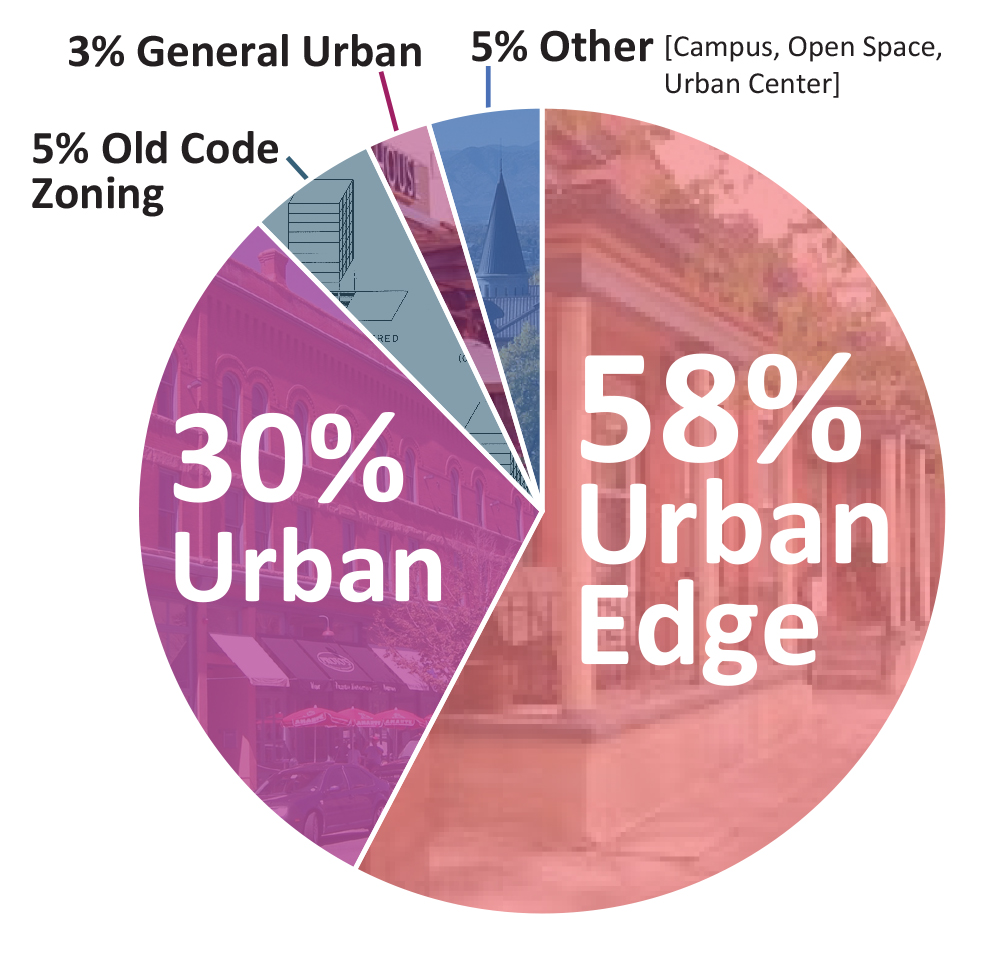 Pie chart showing zoning breakdown for East planning area