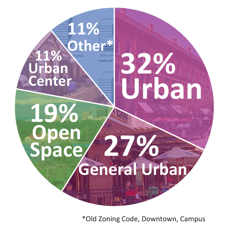 Pie chart showing zoning context breakdown for east central planning area