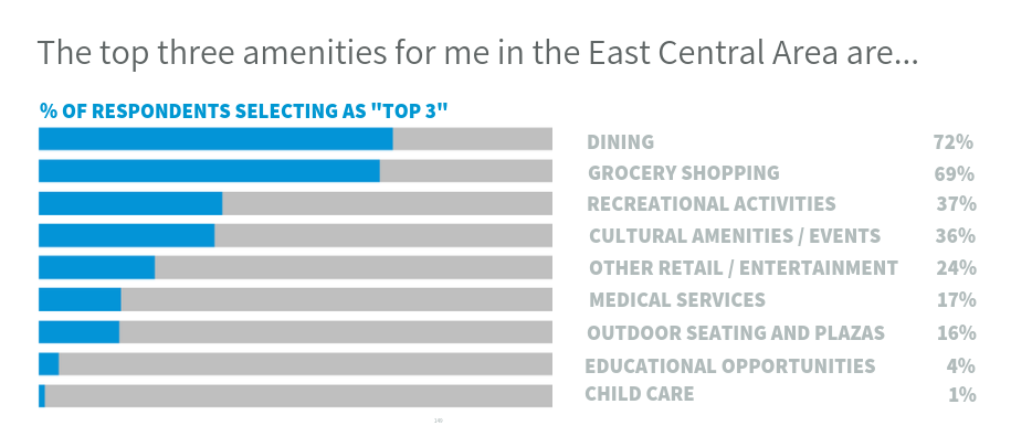 Graphic showing survey results for top amenities in the East Central Area