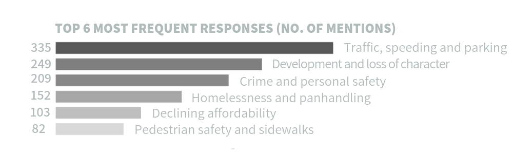 Graphic showing survey results on respondents' biggest concerns about the East Central Area