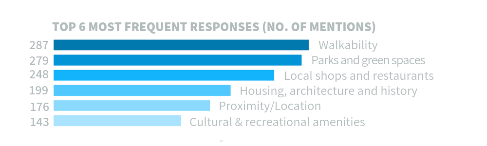 Graphic showing survey results on what respondents like most about East Central area