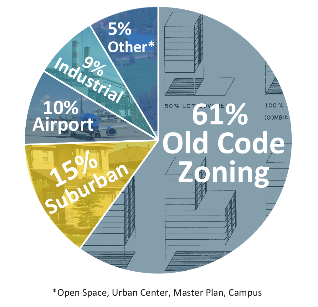 Pie chart graphic showing zoning context for Far Northeast planning area