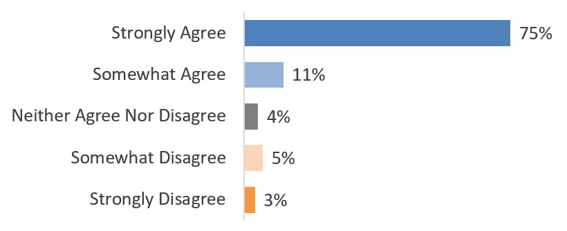 graphic showing survey results