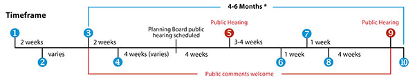 Information graphic showing the timeline for the rezoning process.