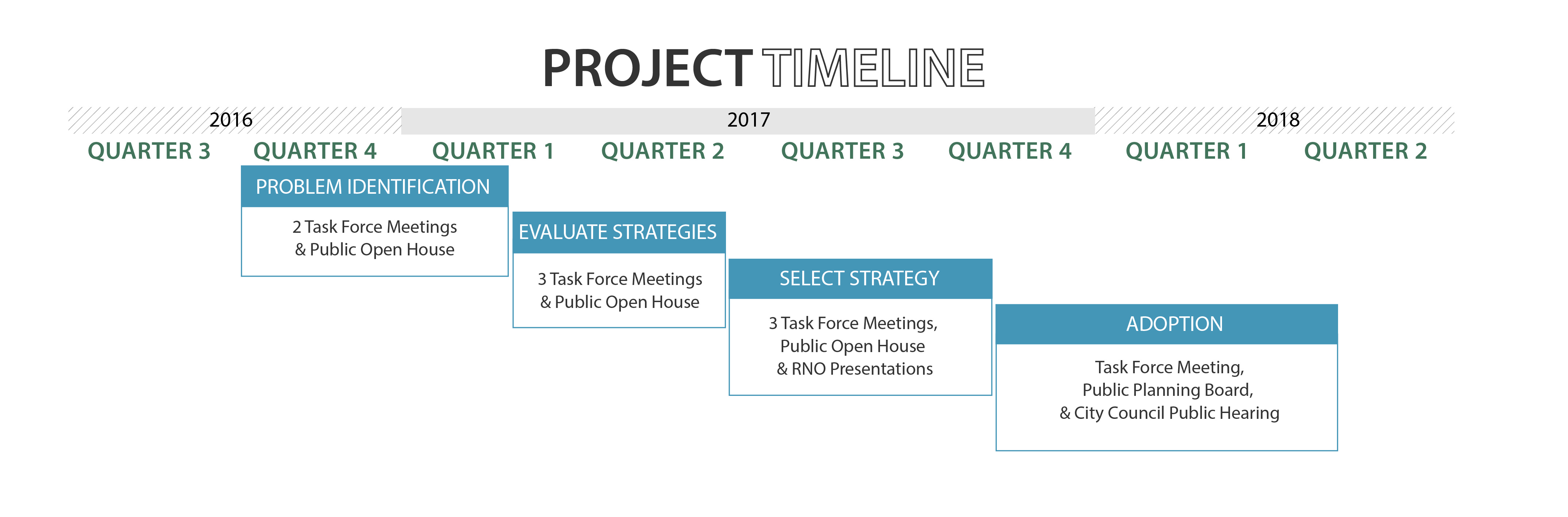 Info graphic of project timeline