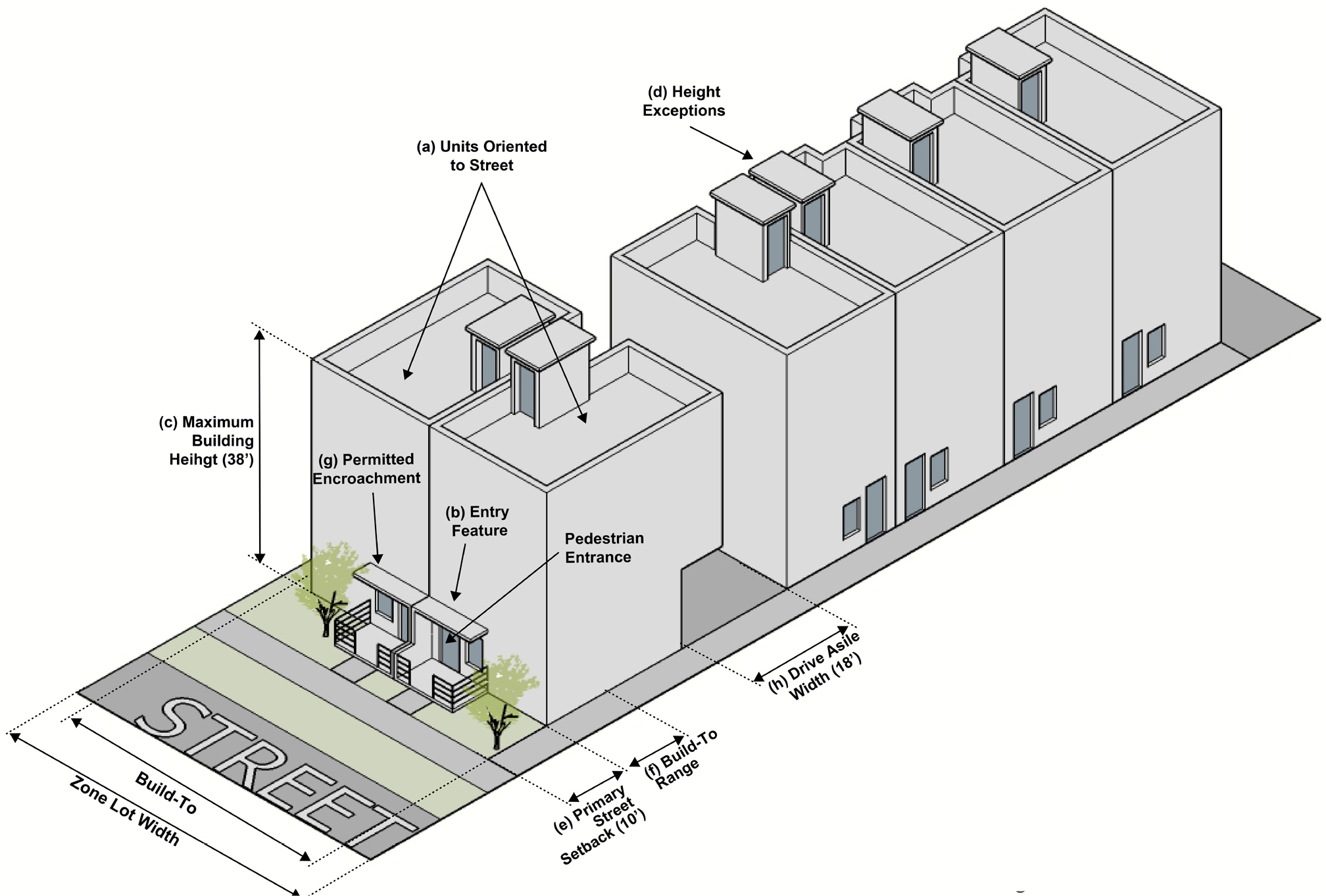 Diagram showing recommended requirements for urban townhouses in mixed use zone district