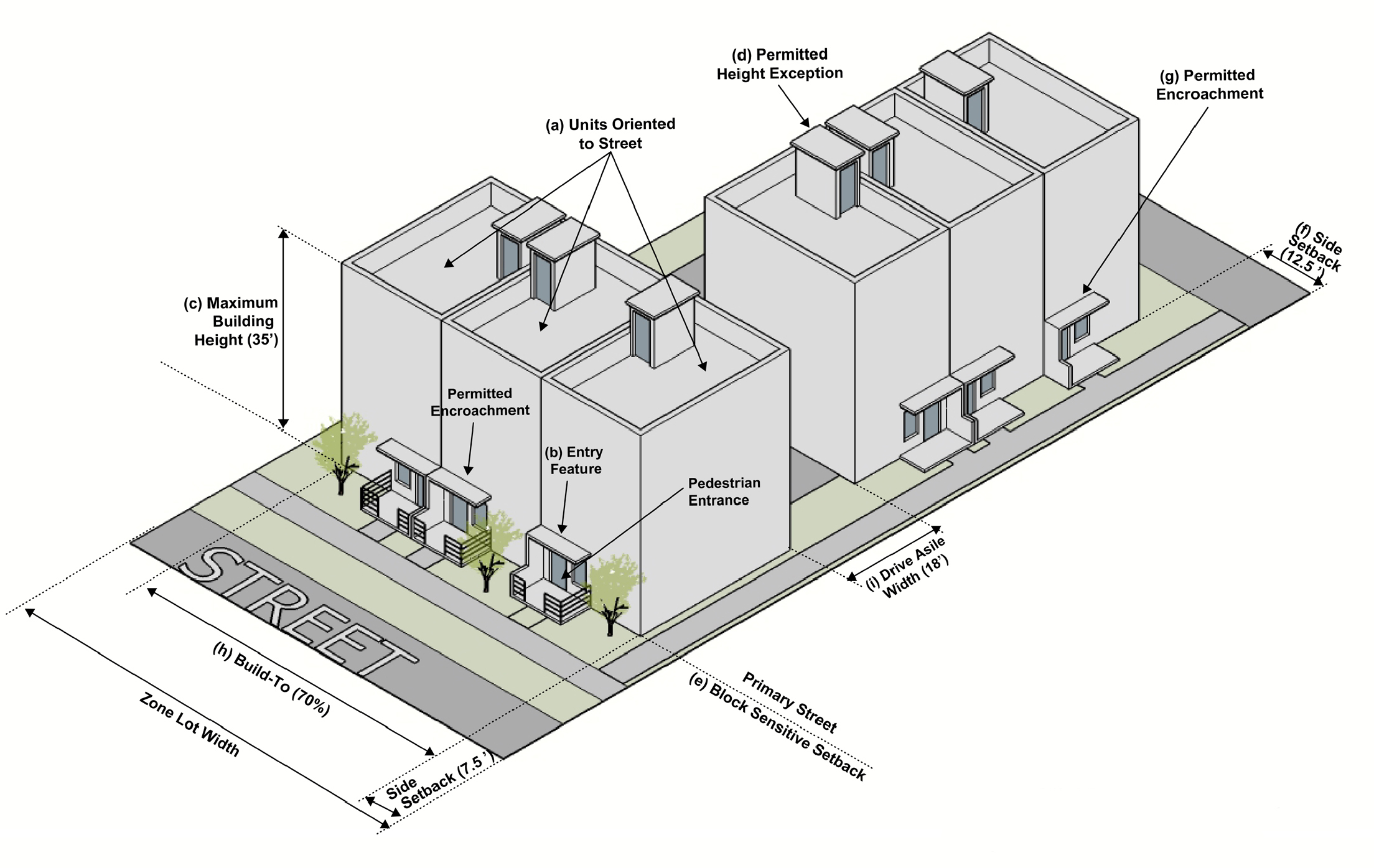 Diagram showing recommended requirements for urban townhouses in multi-unit zone district