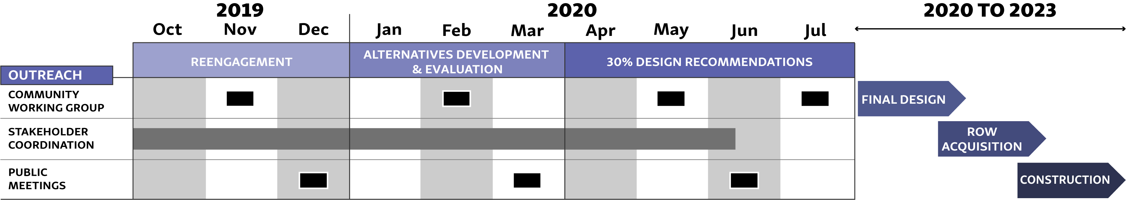 Project timeline for 2019 and 2020