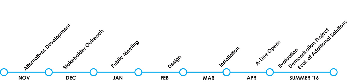 Wynkoop enhancement project timeline: November 2015 Alternatives Development; December 2015 Stakeholder Meetings; January 2016 Public Meeting; February 2016 Design; March-April 2016 Installation; Summer 2016 Evaluation