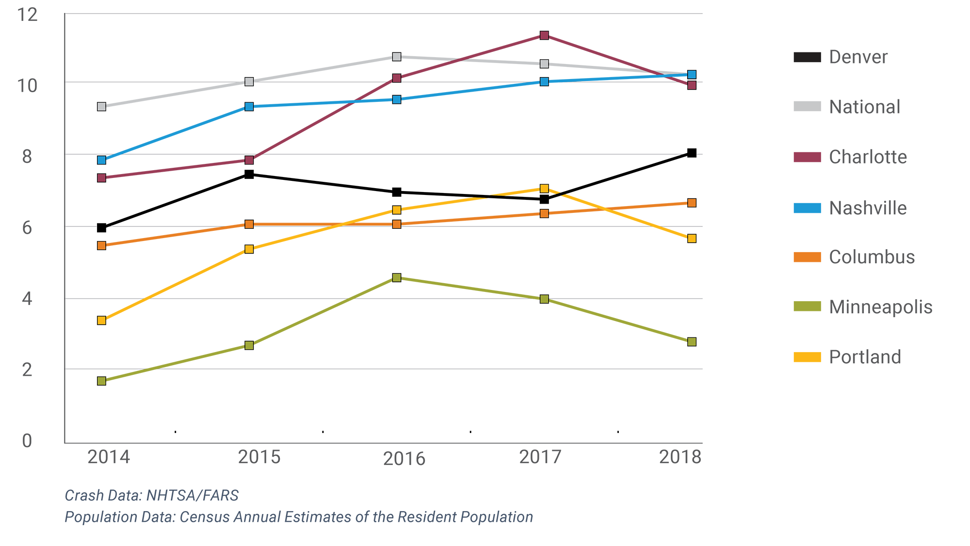 fatality trends for Denver, Charlotte, Nashville, Columbus, Minneapolis and Portland, with Denver the third highest in 2019