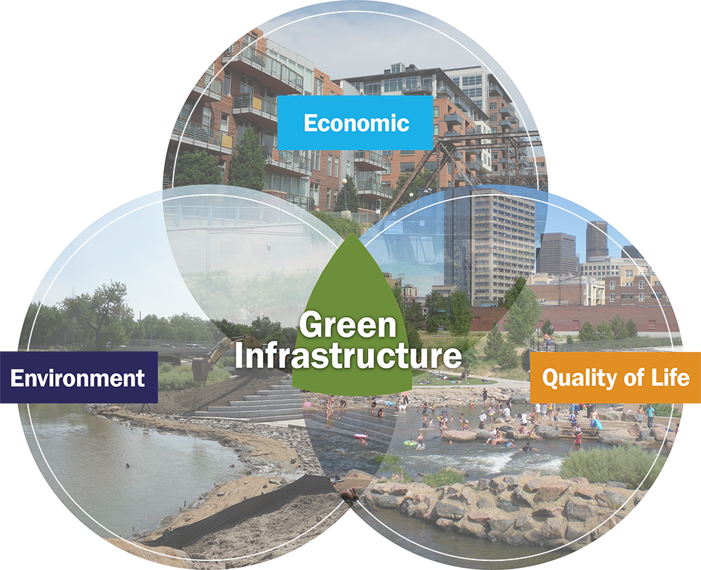 diagram showing intersection of economic, environment, and quality of life at Green Infrastructure
