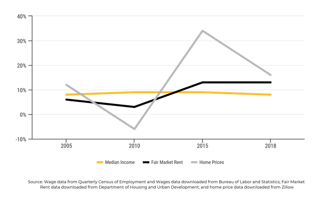 Denver Wage Growth vs Housing growth diagram
