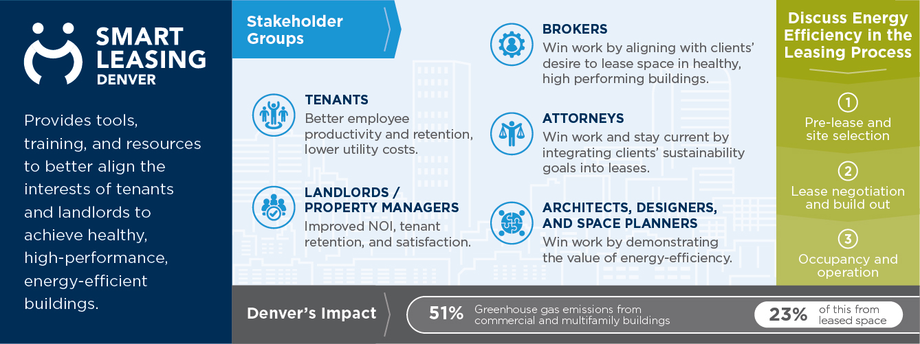infographic about Smart Leasing Denver