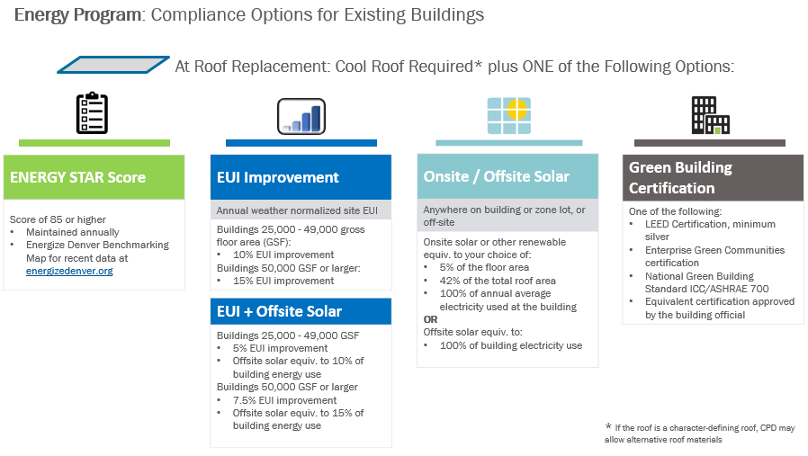 infographic explaining energy program compliance options for exisitng buildings