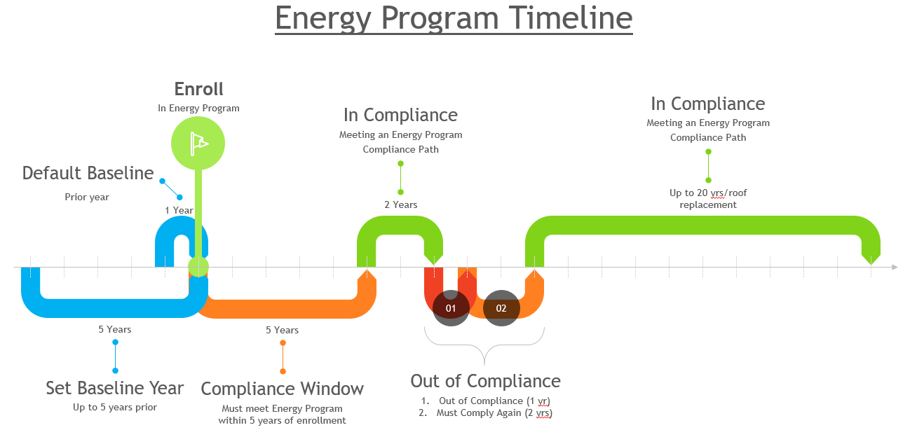 infographic of the energy program timeline