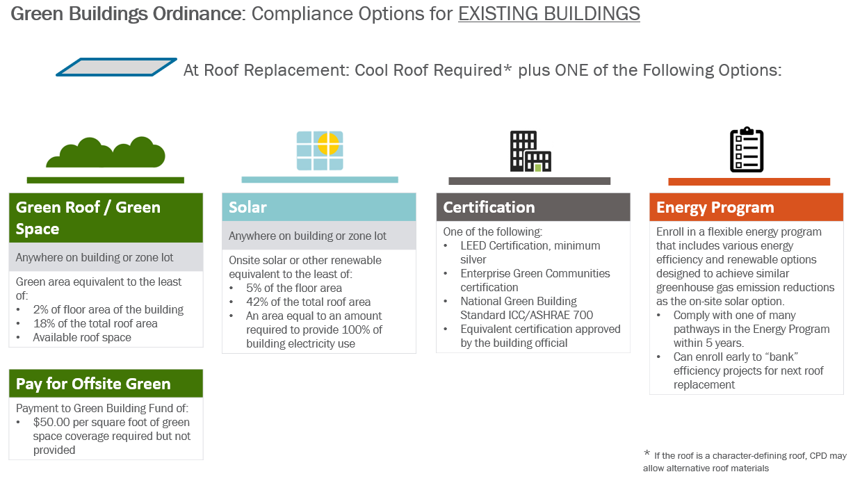 infographic explaining complinace options for existing buildings