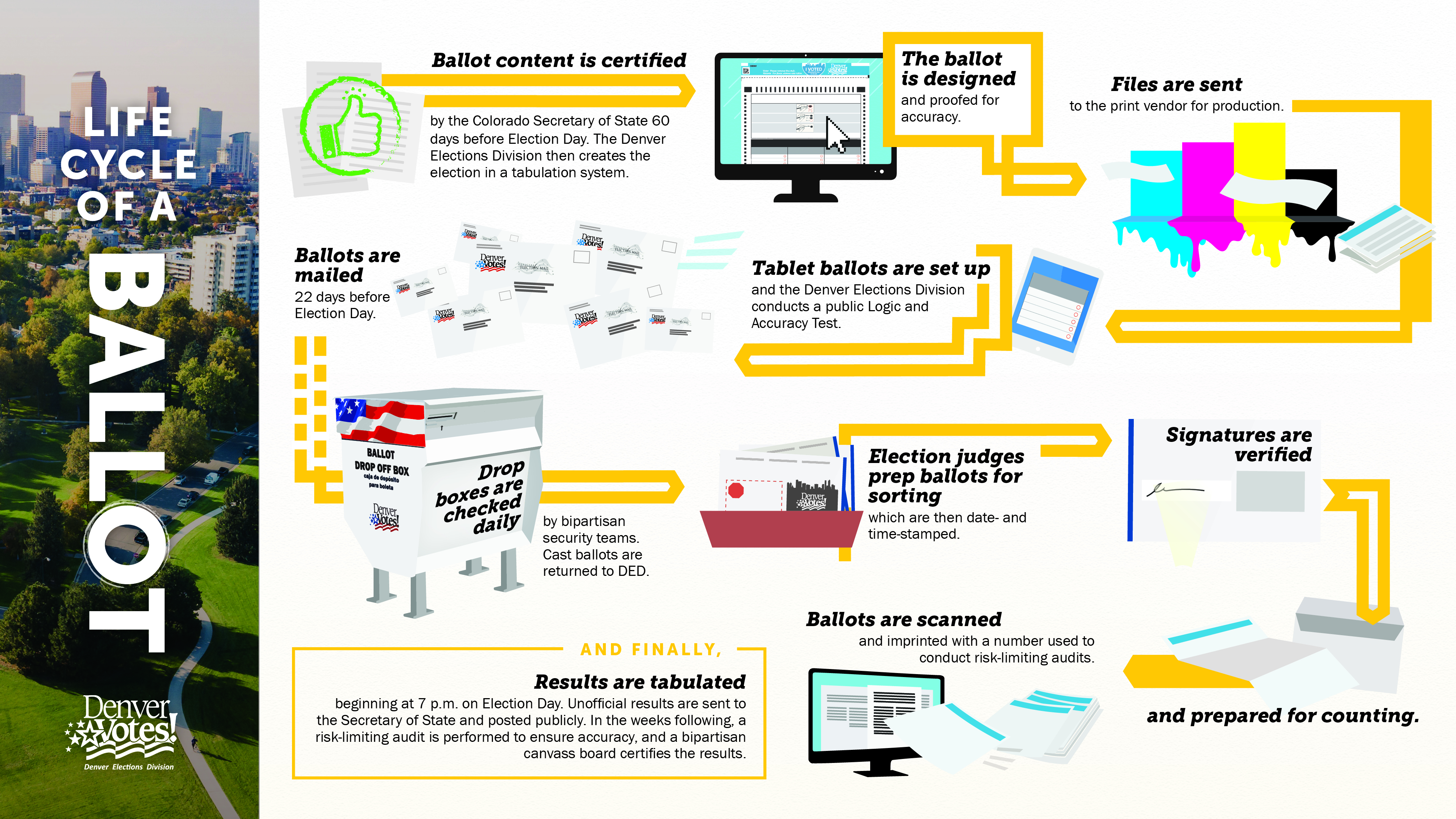 Infographic: Life Cycle of a Ballot