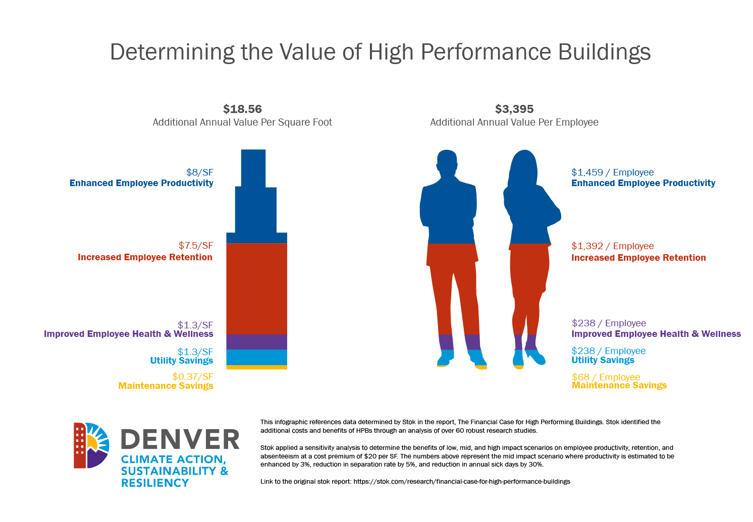 Determining the Value of High Performance Buildings