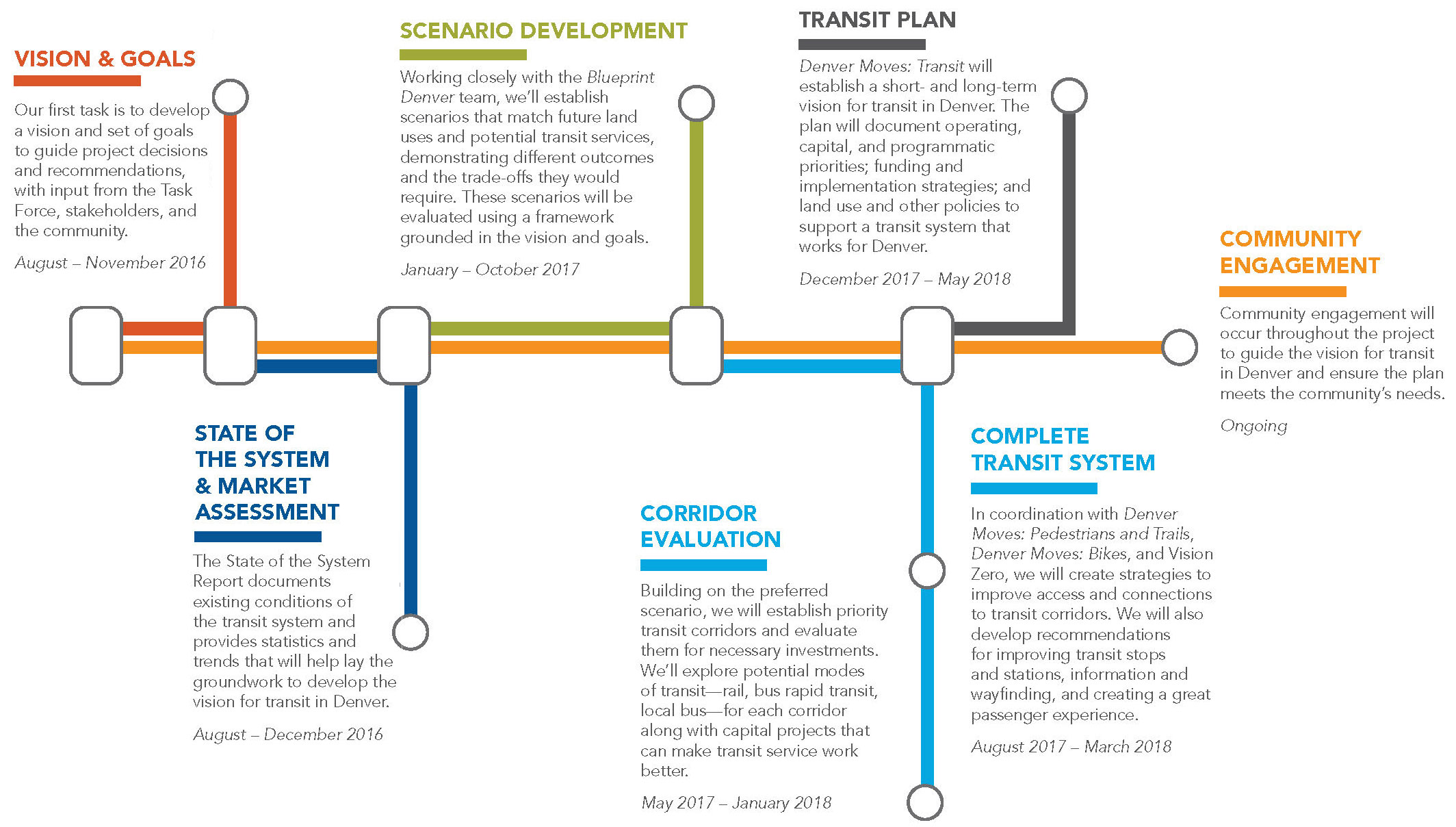Denver Moves Transit schedule graphic showing progression from vision to impelementation; download PDF for accessible version