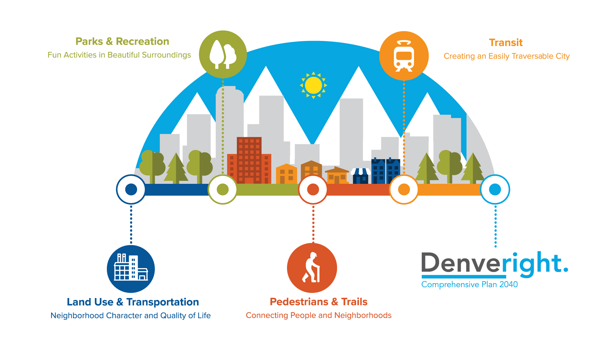 denveright inforgraphic overview