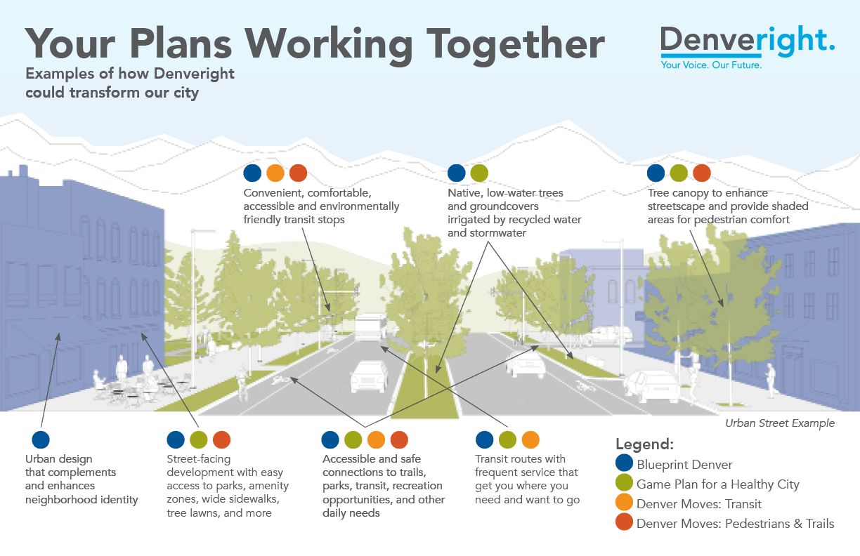 Examples of Denveright working for Denver infographic