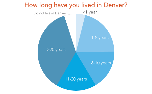 Graphic: How long have you lived in Denver? Pie chart showing respondents for less than 1 year, 1-5 years, 6-10 years, 11-20 years, and more than 20 years