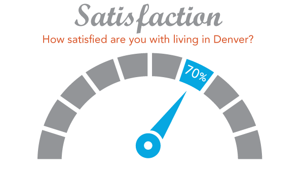 Graphic: How satisfied are you with living in Denver? Response: 70 percent