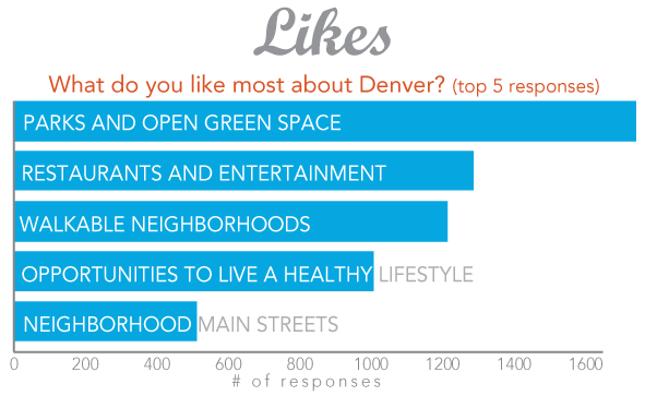 Graphic: What do you like most about Denver? Top 5 responses: Parks and open green space; restaurants and entertainment; walkable neighborhoods; opportunities to live a healthy lifestyle; neighborhood main streets