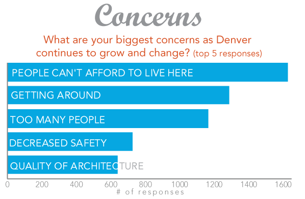Graphic: What are your biggest concerns as Denver continues to grow and change? Top 5 responses: People can't afford to live here, getting around, too many people, decreased safety, quality of architecture