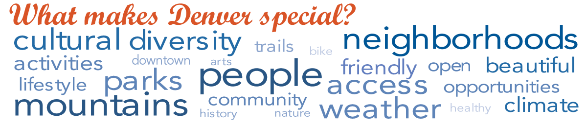 Graphic: What makes Denver special? Word cloud: people, neighborhoods, mountains, cultural diversity, weather, access, parks, opportunities