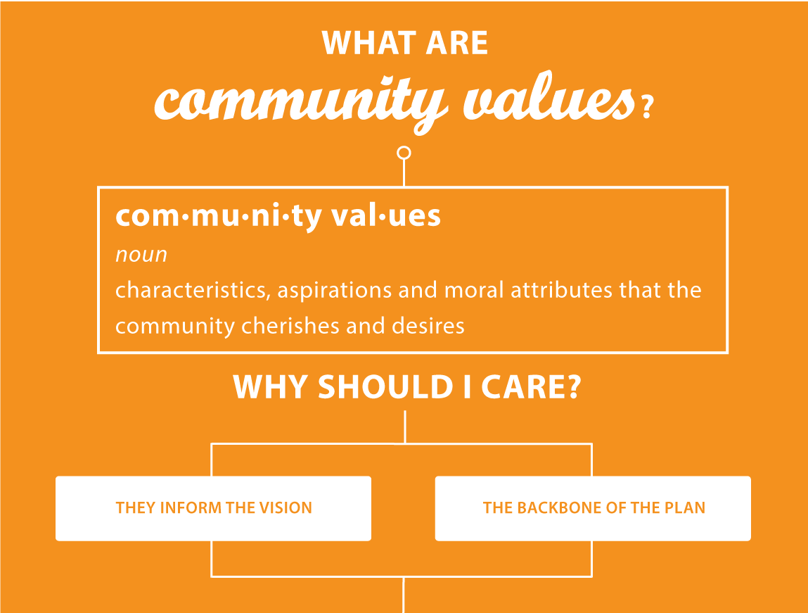 Graphic: What are community values? Definition: characteristics, aspirations, and moral attributes that the community cherishes and desires. Why should I care? They inform the vision, the backbone of the plan.