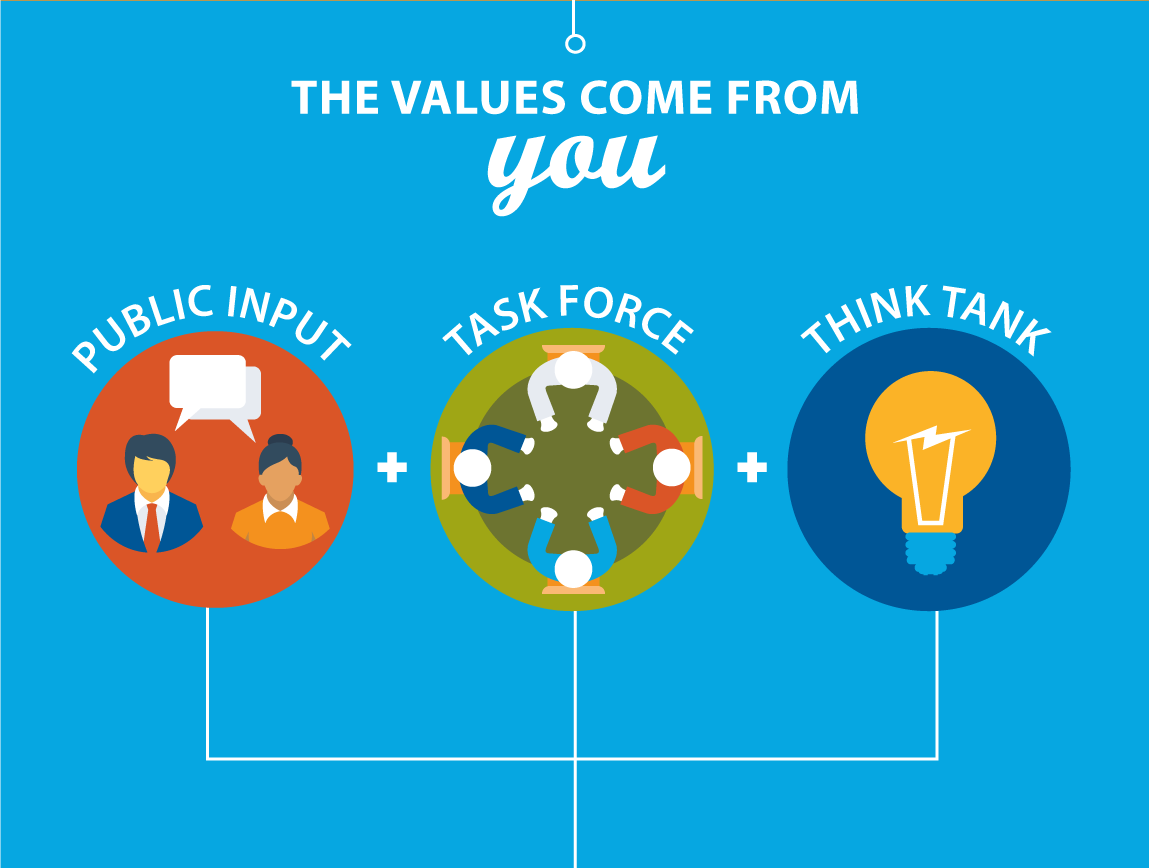 Graphic: They values come from you: Public input, task force, think tank