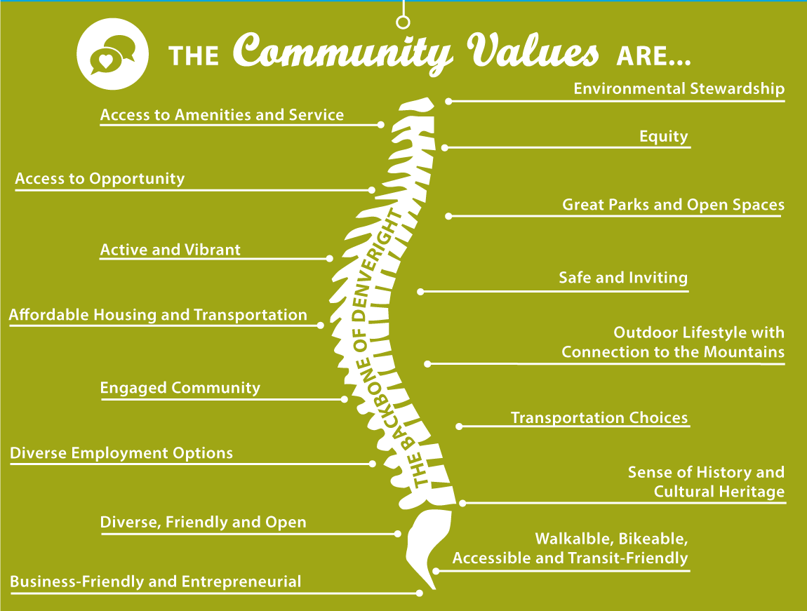 Graphic: The community values are: Access to amenities and service, access to opportunity, active and vibrant, affordable housing and transportation, engaged community, diverse employment options, diverse, friendly and open, business-friendly and entrepreneurial, environmental stewardship, equity, great parks and open spaces, safe and inviting, outdoor lifestyle with connection to the mountains, transportation choices, sense of history and cultural heritage, walkable, bikeable, accessible, and transit-friendly