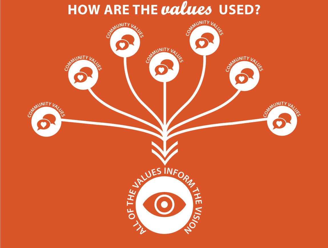 Graphic: How are the values used? All of the values inform the vision