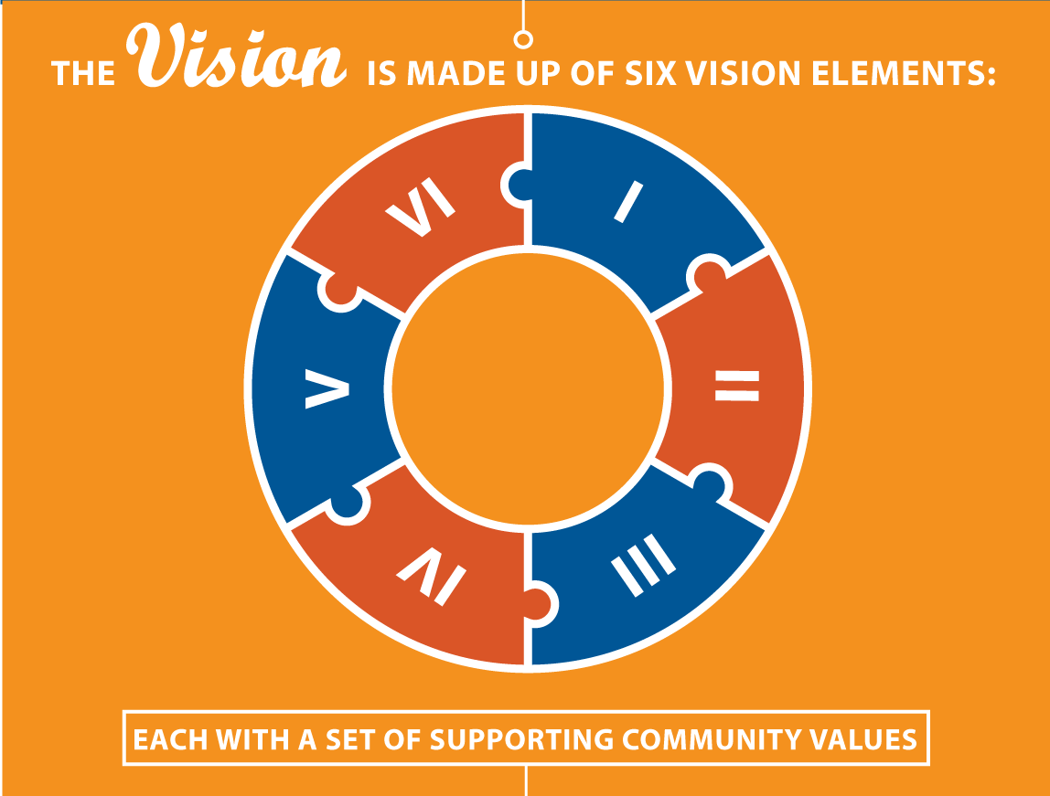 Graphic: The vision is made up of six vision elements, each with a set of supporting community values
