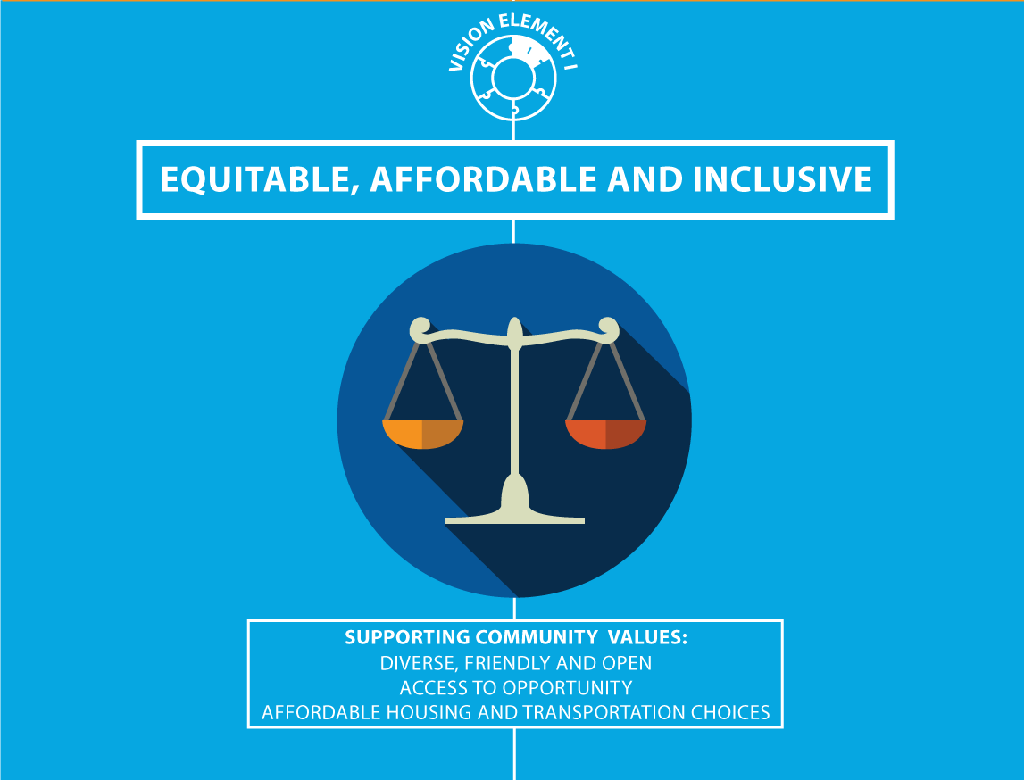 Graphic: Vision Element 1: Equitable, Affordable and Inclusive