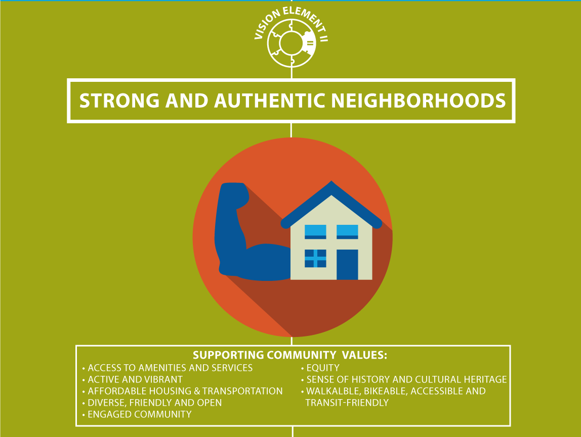Graphic: Vision Element 2: Strong and Authentic Neighborhoods