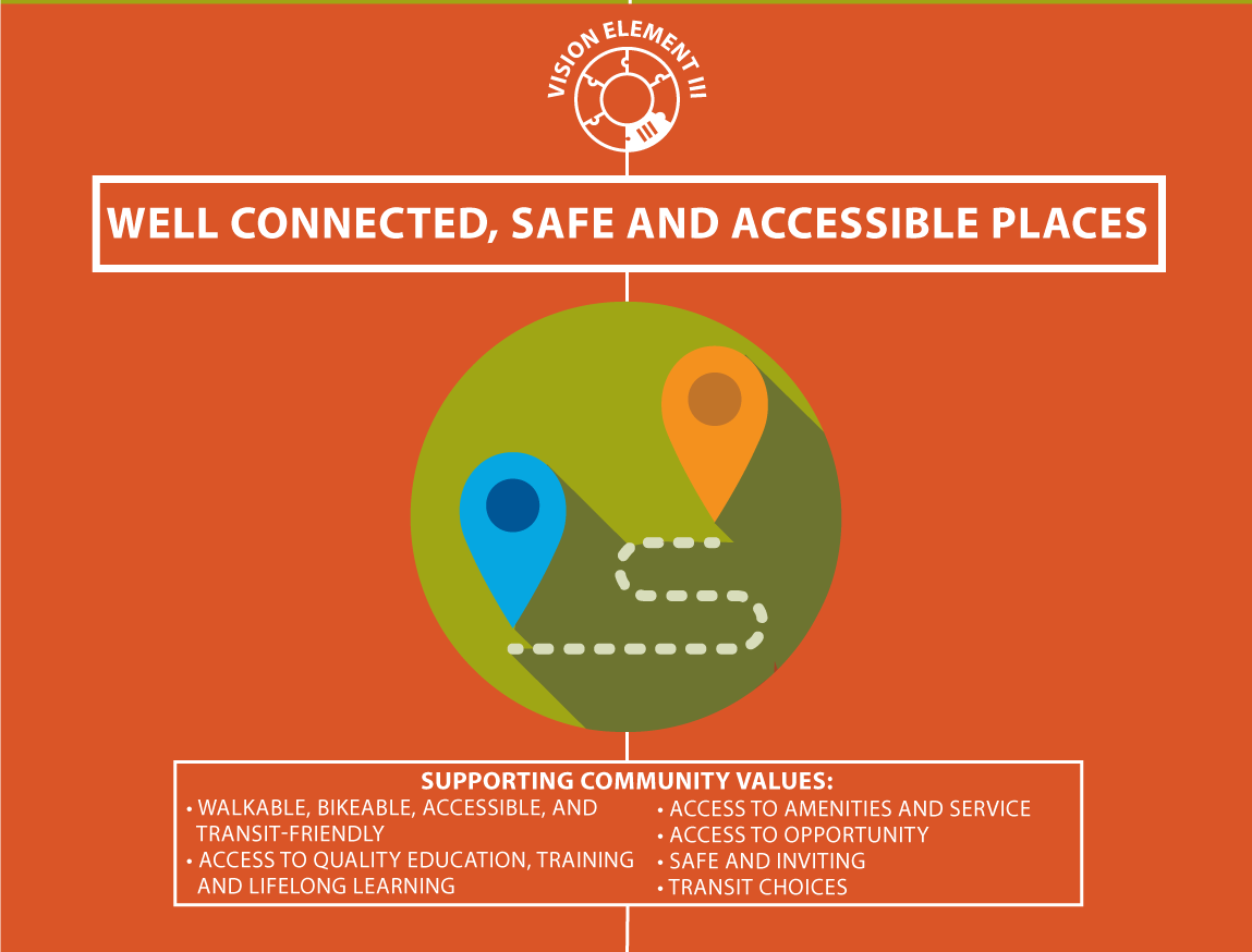 Graphic: Vision Element 3: Well Connected, Safe and Accessible Places