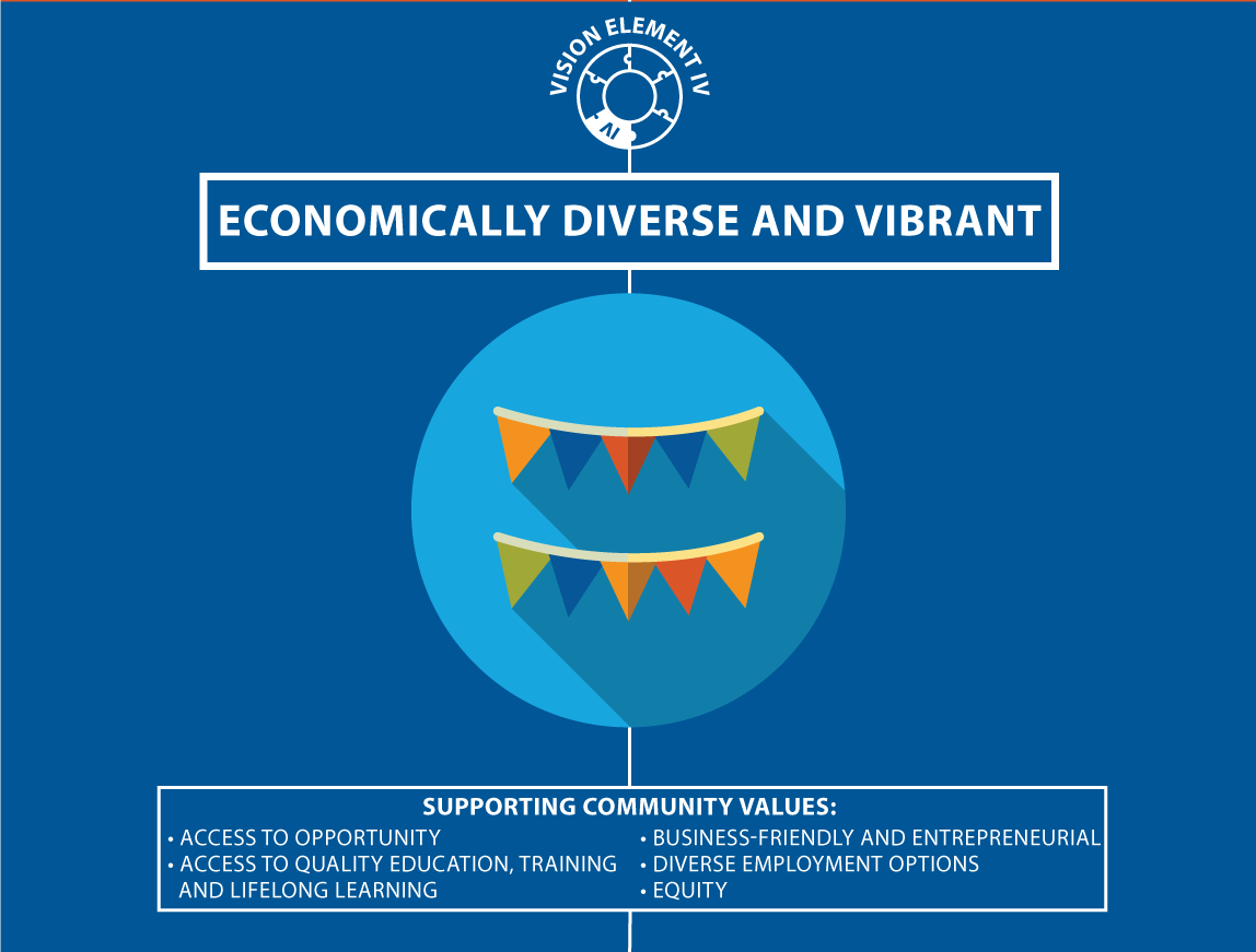 Graphic: Vision Element 4: Economically Diverse and Vibrant
