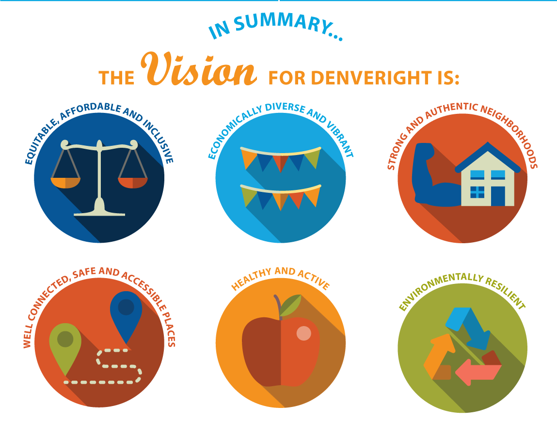 Graphic: Summary of the vision for Denveright