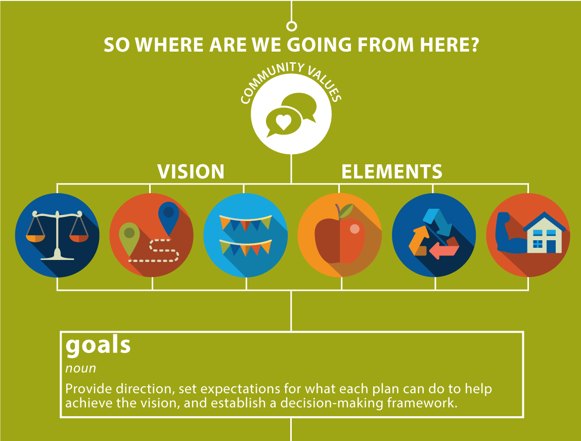 Graphic: So where are we going from here? Vision, Elements, Goals: Provide direction set expectations for what each plan can do to help achieve the vision, and establish a decision-making framework